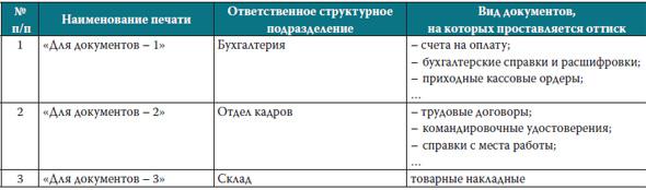 приказ об использовании печати организации образец