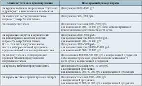 приказ о запрете курения на территории предприятия образец 2016 - фото 7
