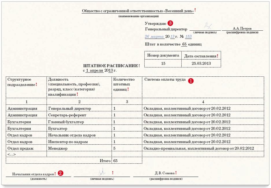 бланк штатного расписания в белоруссии