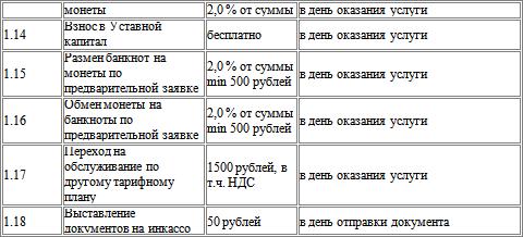 Договор на Открытие Банковского Счета образец