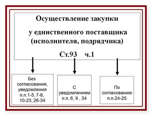 образец закупочной документации