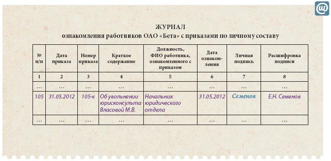 образец ознакомления с приказом - ck74.ru